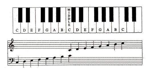 钢琴键盘与五线谱对照图