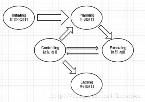 项目管理九大知识领域的浅析