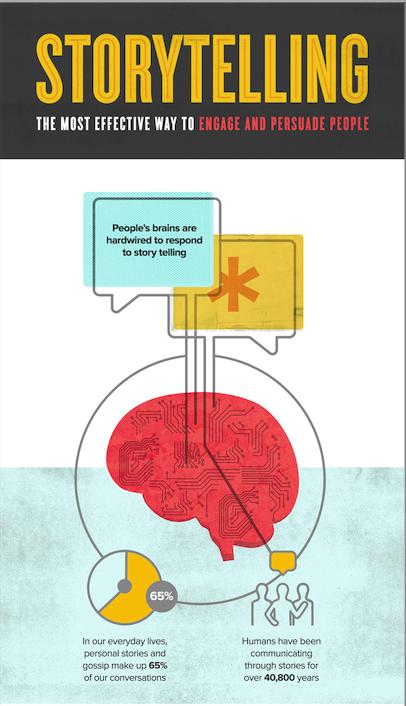 从大脑结构分析创业人员应该如何做Pitch