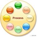 从App的角度看进程和线程